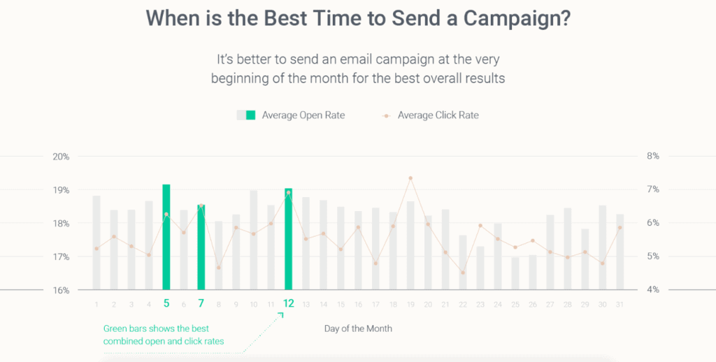 email marketing stats - best time to send emails